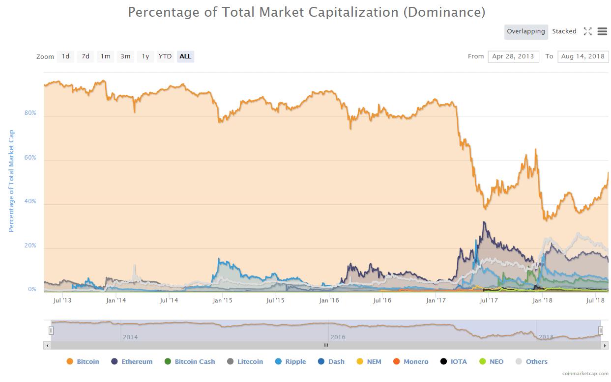 En este momento estás viendo Altcoins mas impactadas que Bitcon Agosto 2018