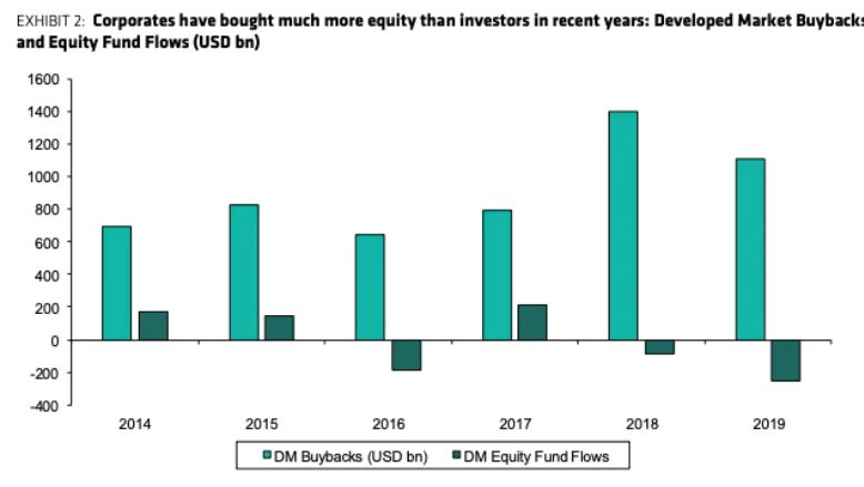En este momento estás viendo Las recompras han sido durante mucho tiempo la mayor fuente de poder adquisitivo del mercado de valores, pero se están desvaneciendo rápidamente y no volverán en años, según un nuevo informe.