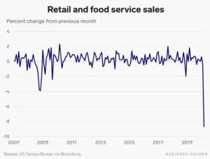 Lee más sobre el artículo Las ventas minoristas en Estados Unidos se desplomaron un récord de 8,7% en marzo, ya que el bloqueo del coronavirus congeló el gasto