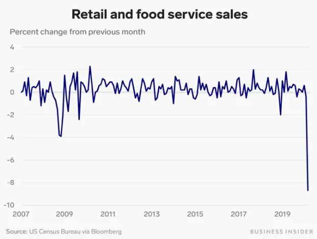 En este momento estás viendo Las ventas minoristas en Estados Unidos se desplomaron un récord de 8,7% en marzo, ya que el bloqueo del coronavirus congeló el gasto