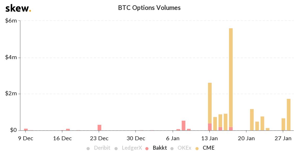 CME versus Bakkt's bitcoin options volume (via Skew)