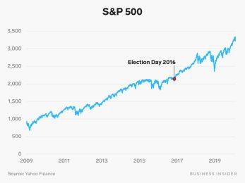S&P 500 Obama Trump election chart