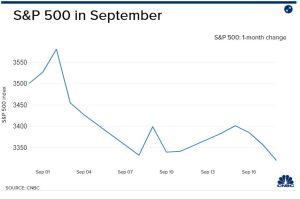 Lee más sobre el artículo Dow cae 900 puntos mientras continúa la venta masiva de septiembre