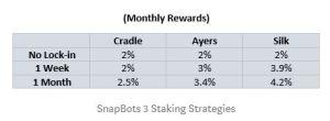 Lee más sobre el artículo ¿Qué es staking? ¿Cómo obtener ingresos pasivos con la criptomoneda que permite staking? **SnapBots**