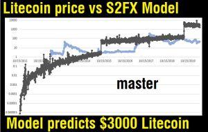 Lee más sobre el artículo Stock to Flow Modelo de LITECOIN