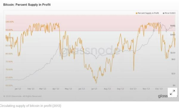 supply-in-proft-2013