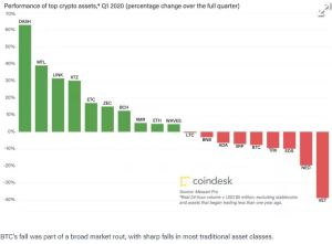 Lee más sobre el artículo Crypto Long & Short: ¿Bitcoin se parece más al oro o a las acciones?