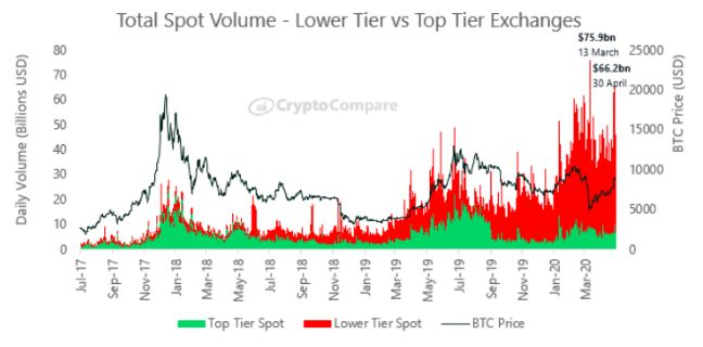 total spot volume