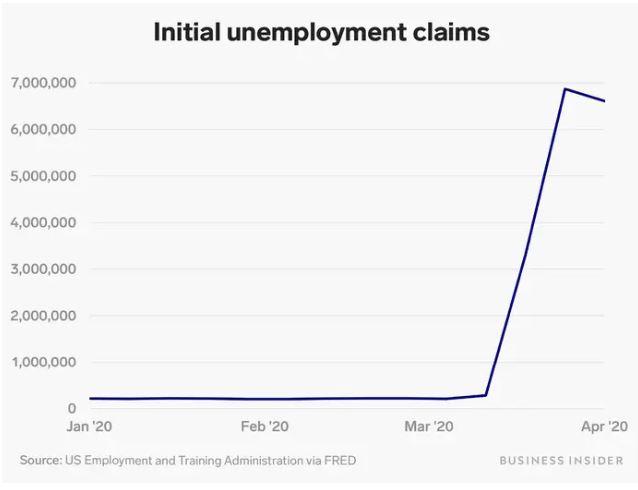En este momento estás viendo Las solicitudes de desempleo semanales en los EE. UU. Alcanzaron los 6.6 millones, extendiendo una racha récord a medida que continúan los despidos de coronavirus