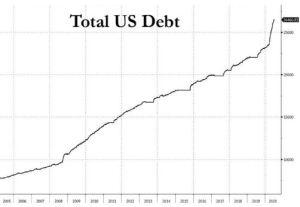 Lee más sobre el artículo El déficit presupuestario de EE. UU. Alcanza un récord de $ 863 mil millones en junio, un aumento de 100X