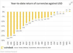 Lee más sobre el artículo Bitcoin atrapa el dólar todopoderoso incluso durante el Dash por dinero en efectivo de 2020