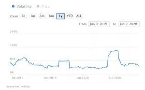 Lee más sobre el artículo La volatilidad del precio de Bitcoin alcanza el mínimo de 3 meses