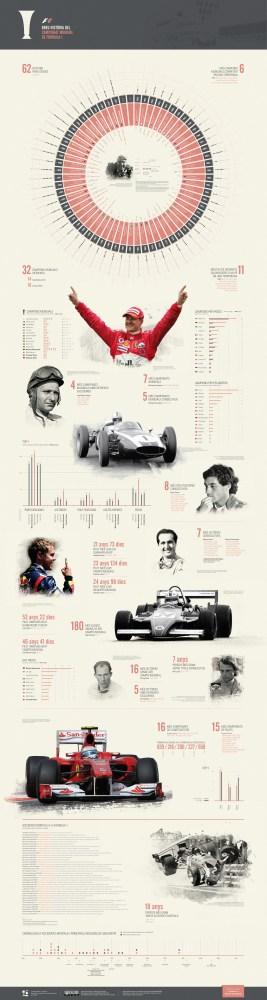 Breu Història del Campionat Mundial de Fórmula 1