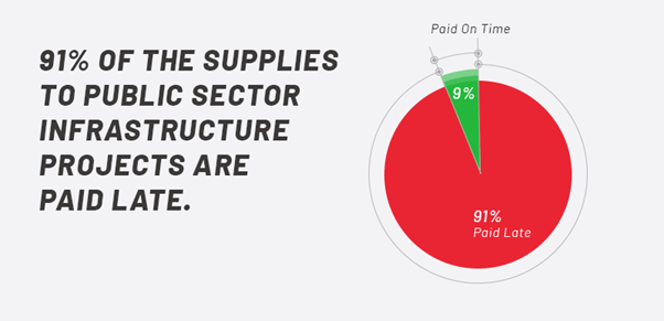 91% of the supplies to public sector infrastructure projects are paid late