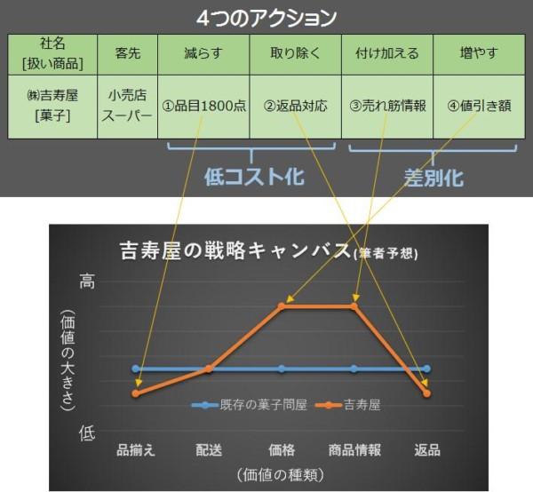 企業のブルー・オーシャン戦略 成功例を「4つのアクション」 ㈱吉寿屋さんを分析