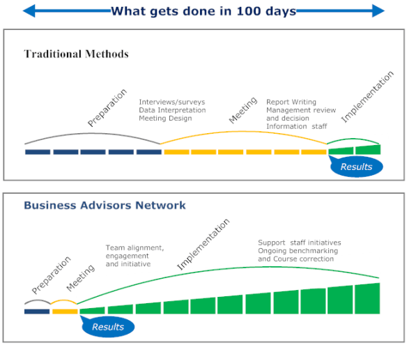 Business Advisors Network advantages