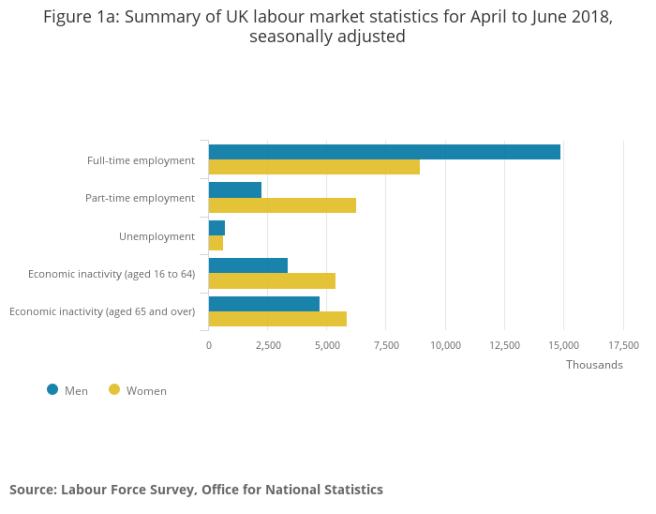 Taux de Chômage en Angleterre 2018 : Moins de 4%