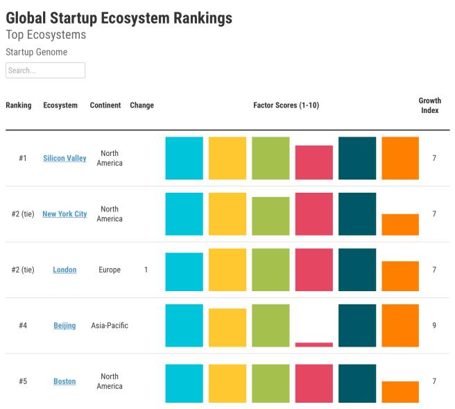 Le classement des meilleurs endroits pour les start-ups