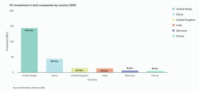 Le Royaume-Uni du numérique : Paradis des start-ups et des licornes en Europe.