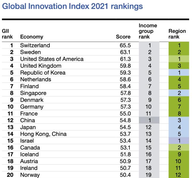 Indice mondial de l'innovation 2021