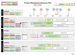 Resource Plan Define Your Project Workstreams