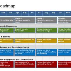 Visio Diagram Comparison Johnson Outboard Dealers Brisbane Complete It Roadmap Template - 1 Year Strategy