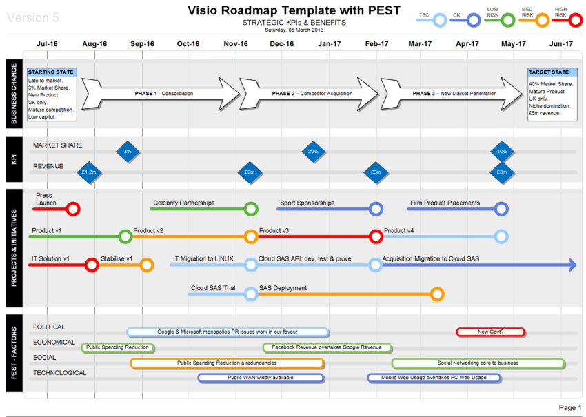 Roadmap With PEST Strategic Insights On Your Roadmaps