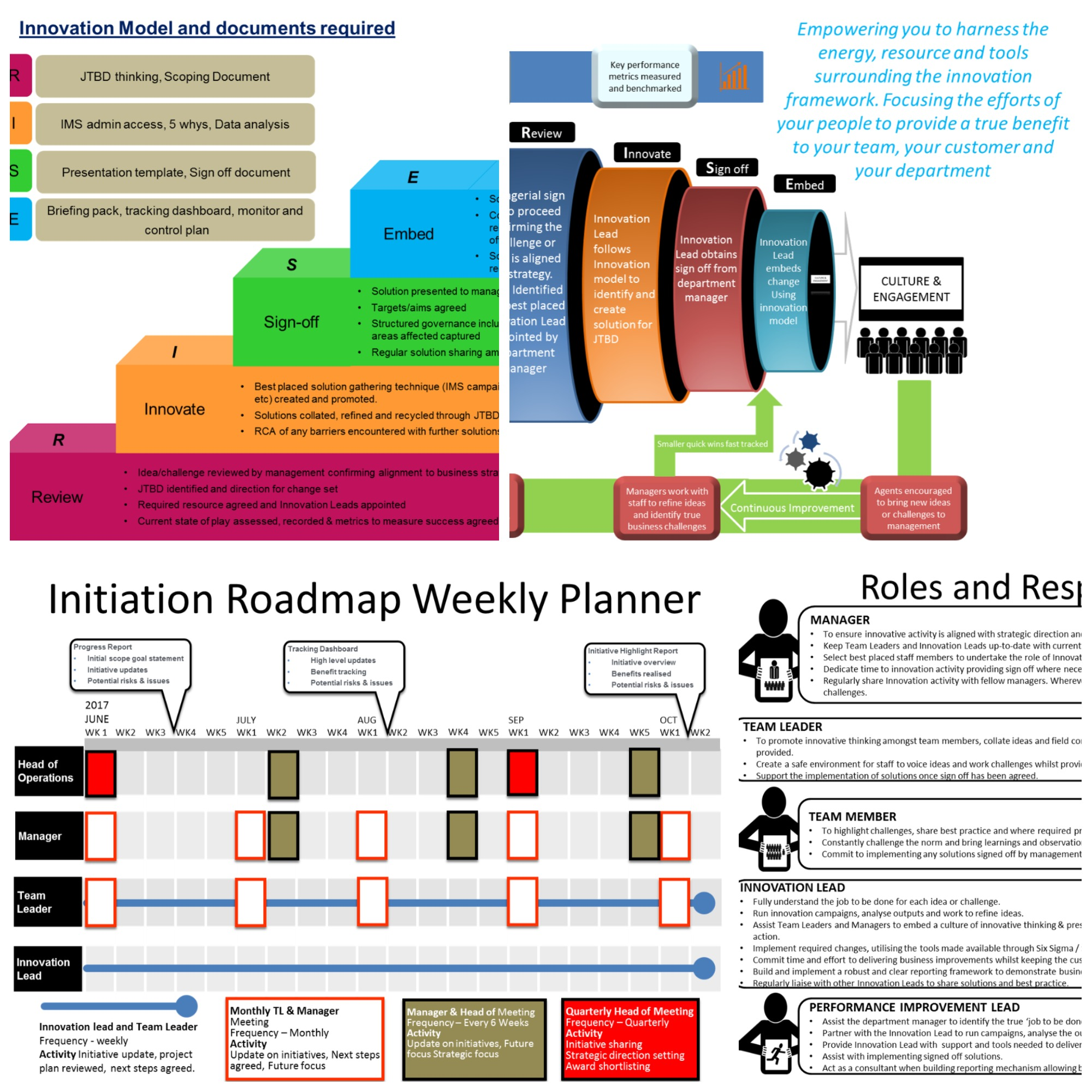 Innovation Implementation Powerpoint