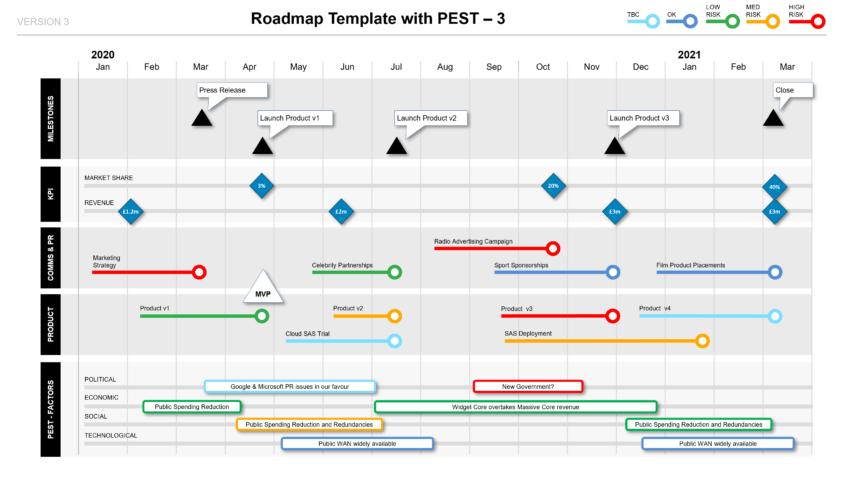 Roadmap With PEST Factors Phases KPIs & Milestones PPT