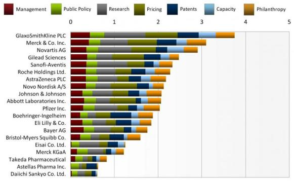 Access to Medicine Index 2010