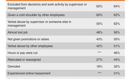 Survey Forecasts 'Looming Ethics Downturn' in Corporate America