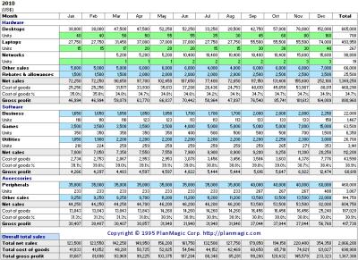 Online Business Plan - Sales Forecast