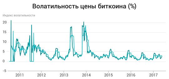 cik daudz sākt tirgot kriptonauda cik veci cilvēki iegulda bitcoin?
