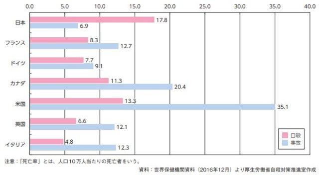 日本の若年層自殺率