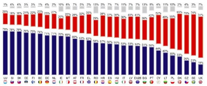 Единая валюта Евро, ЕС, Политическая поддержка у европейцев, Европейский союз, Выборы в Европарламент 22 25 мая 2014, Евроскептики, Судьба единой валюты Евро, Будущее Европейского союза, www.business-swiss.ch
