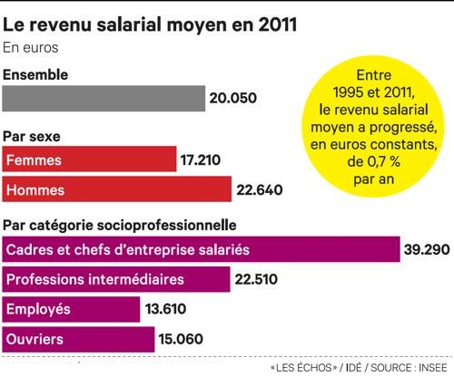 Insee salaire moyen 2011