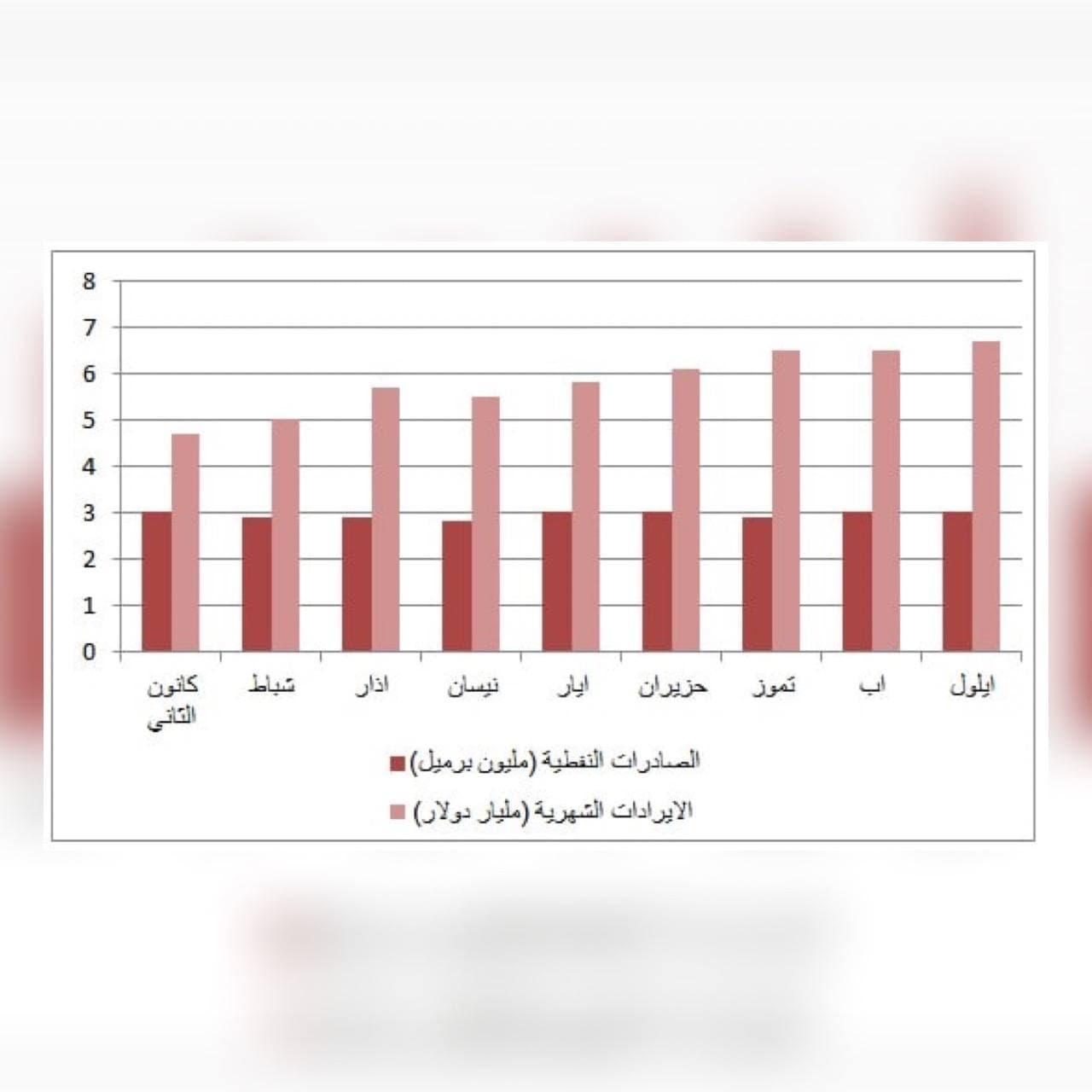 Read more about the article تحسن اسعار النفط وحقيقة الوفرة المالية في موازنة 2021