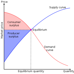consumer surpluses