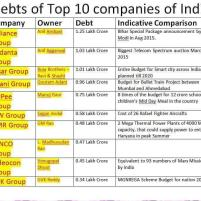 Indian Big Corporations debt