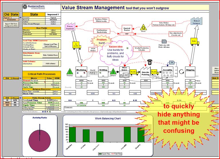 process maps value maps and more maps