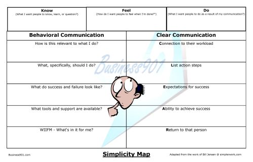 Simplicity Map
