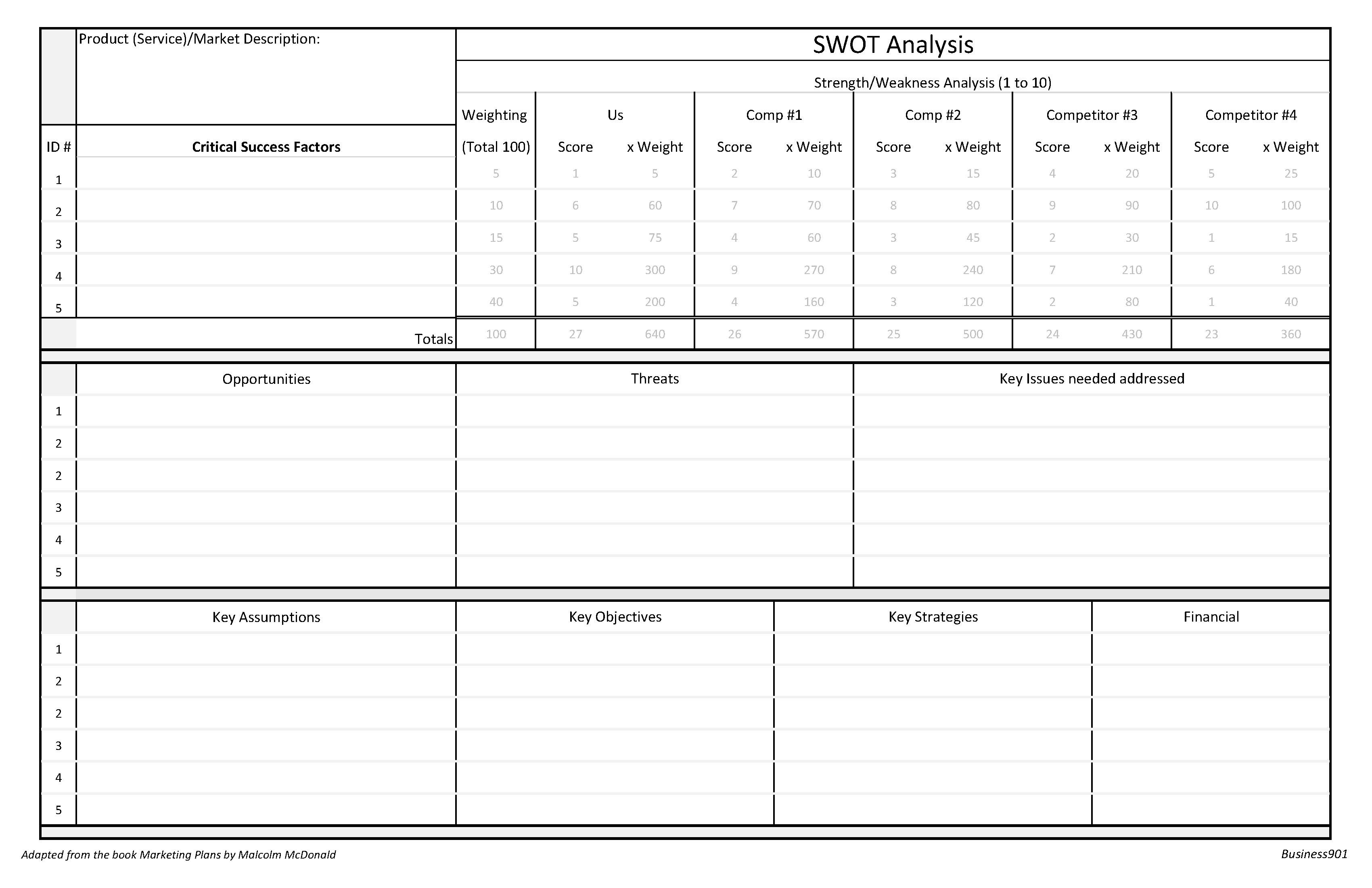 Not as easy as you think, A SWOT Analysis