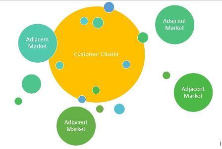 Market Clusters