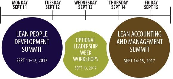 Lean Leadership Week