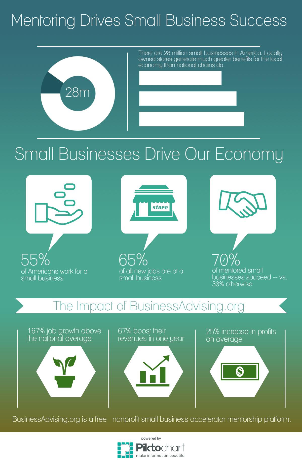 The Impact Of Mentoring On Small Business infographic