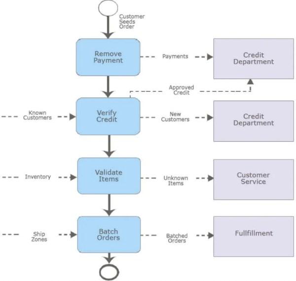 Order Entry Activity Diagram