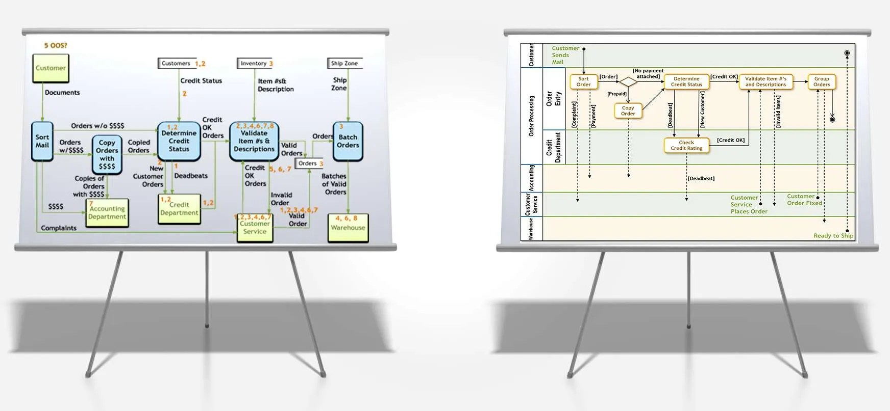 data flow diagrams vs activity diagrams which to use when rh businessanalysisexperts com Flow Diagram vs Sequence Diagram Data Flow Diagram vs Sequence Diagram