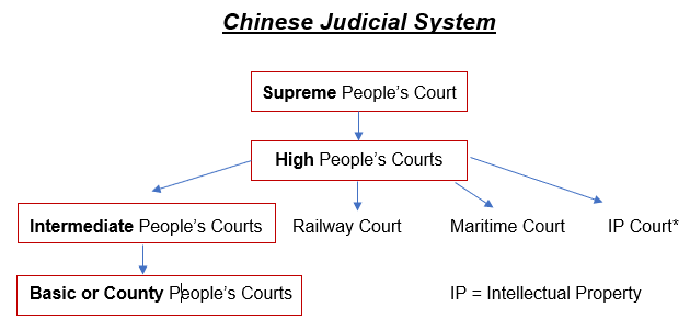 Chinese Courts