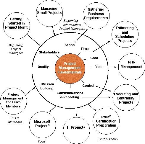 Resource Planning Process Diagram Marketing Diagram Wiring