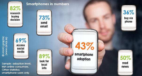 IIA mobile stats